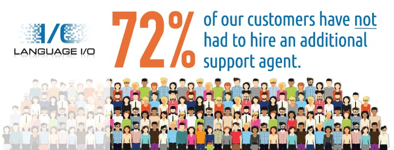 How to Improve Customer Service KPIs Without Hiring Additional Agents